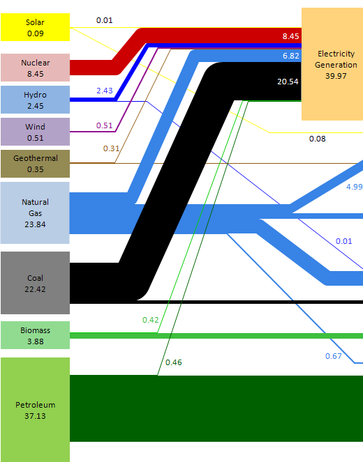 http://www.excelhero.com/blog/images/US2008EnergyFlow_clipped.png