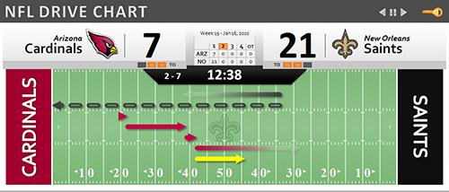 NFL_Drive_Chart.png